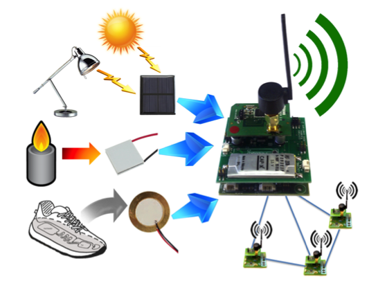 sensor network thesis Ii abstract wireless sensor networks (wsn) have generated tremendous interest among researchers these years because of their.