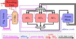 ECC/HECC crypto-processor