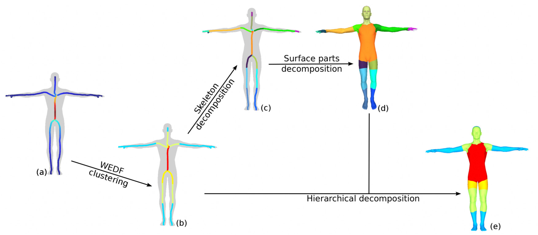 A Salience Measure for 3D Shape Decomposition and Sub-parts
