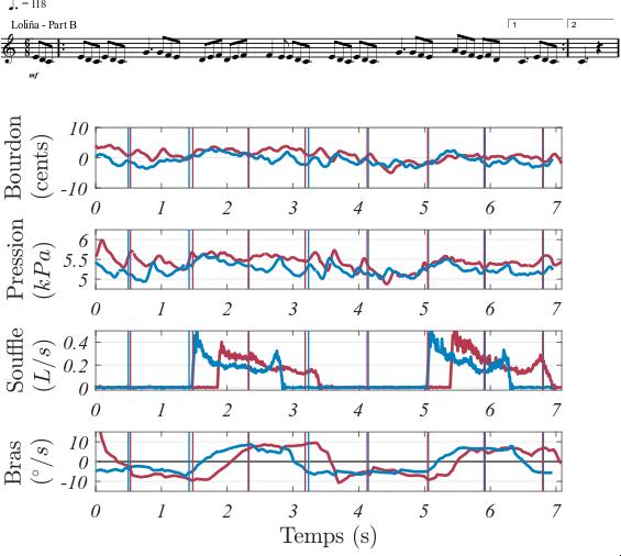 Signaux mesurés sur un joueur de cornemuse répétant deux fois la même phrase musicale.