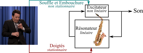 Schéma de fonctionnement d'un instrument à vent.