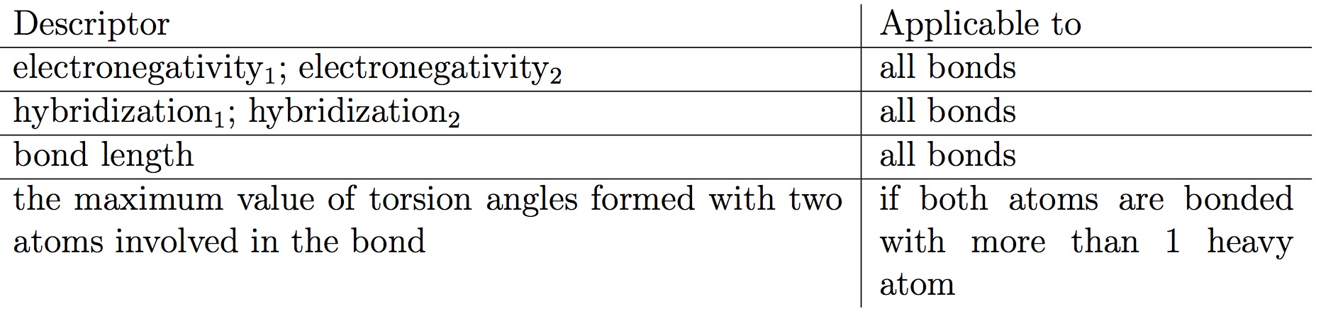 Table 2. Descriptors for the prediction of bond order. Indices 1 and 2 correspond to the first and the second atoms involved in the bond.