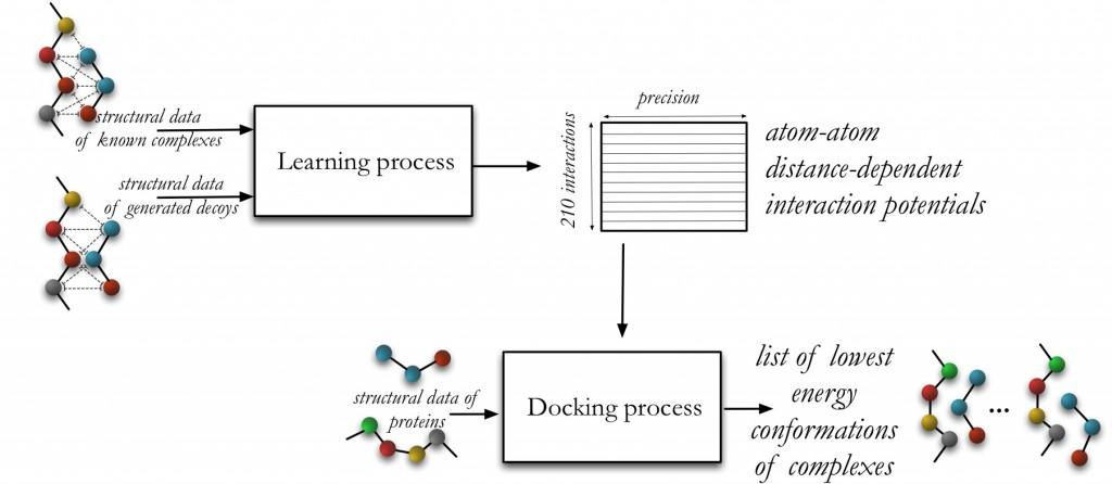 general_process