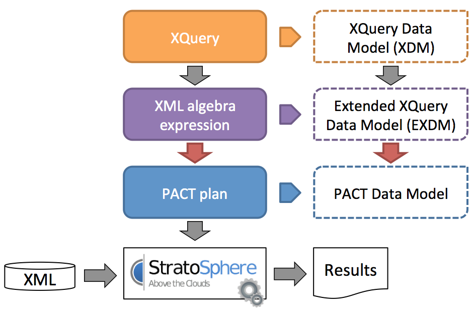 PAXQuery Architecture