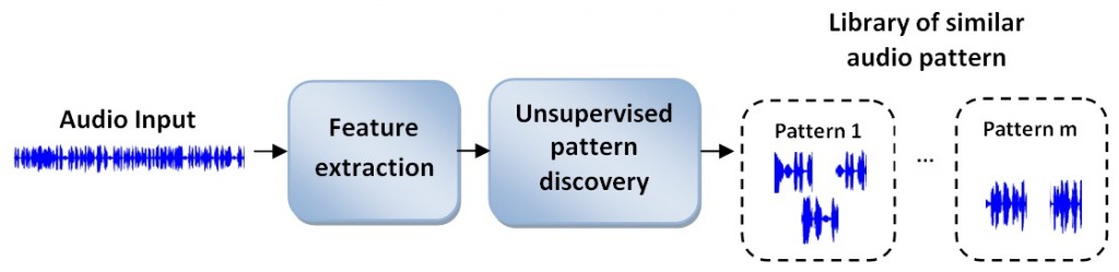 Audio pattern discovery