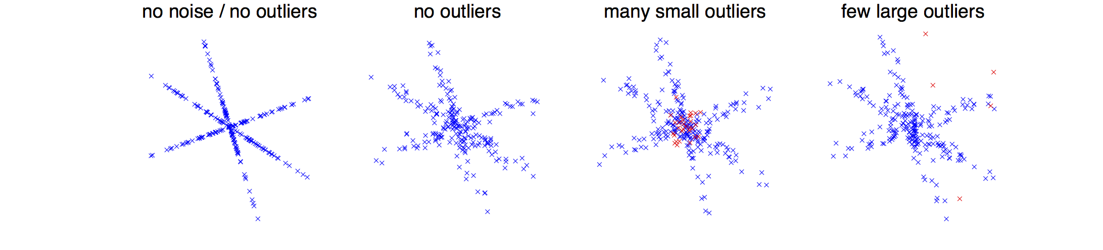 Dictionary learning with noise and outliers