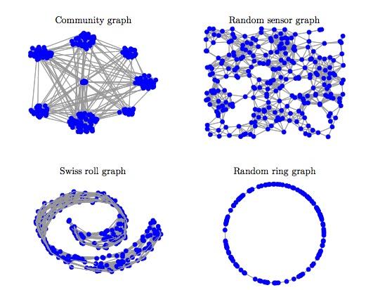 Graph Signal Processing – PANAMA