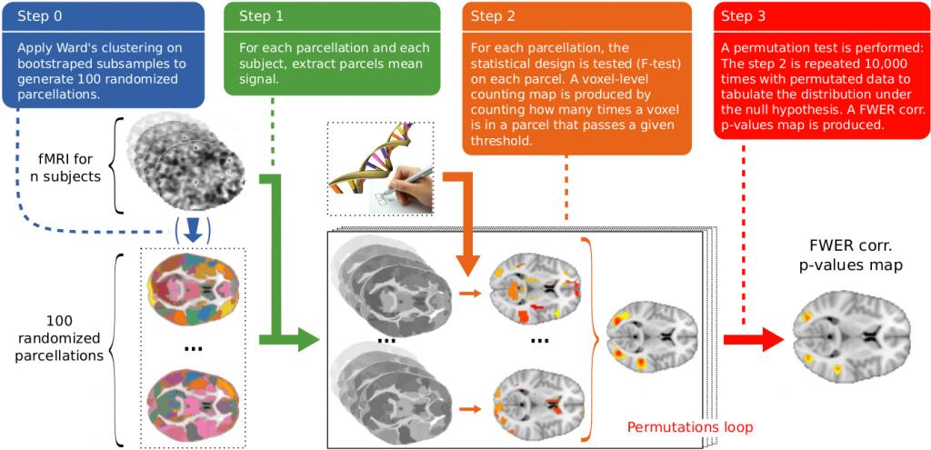 RPBI method