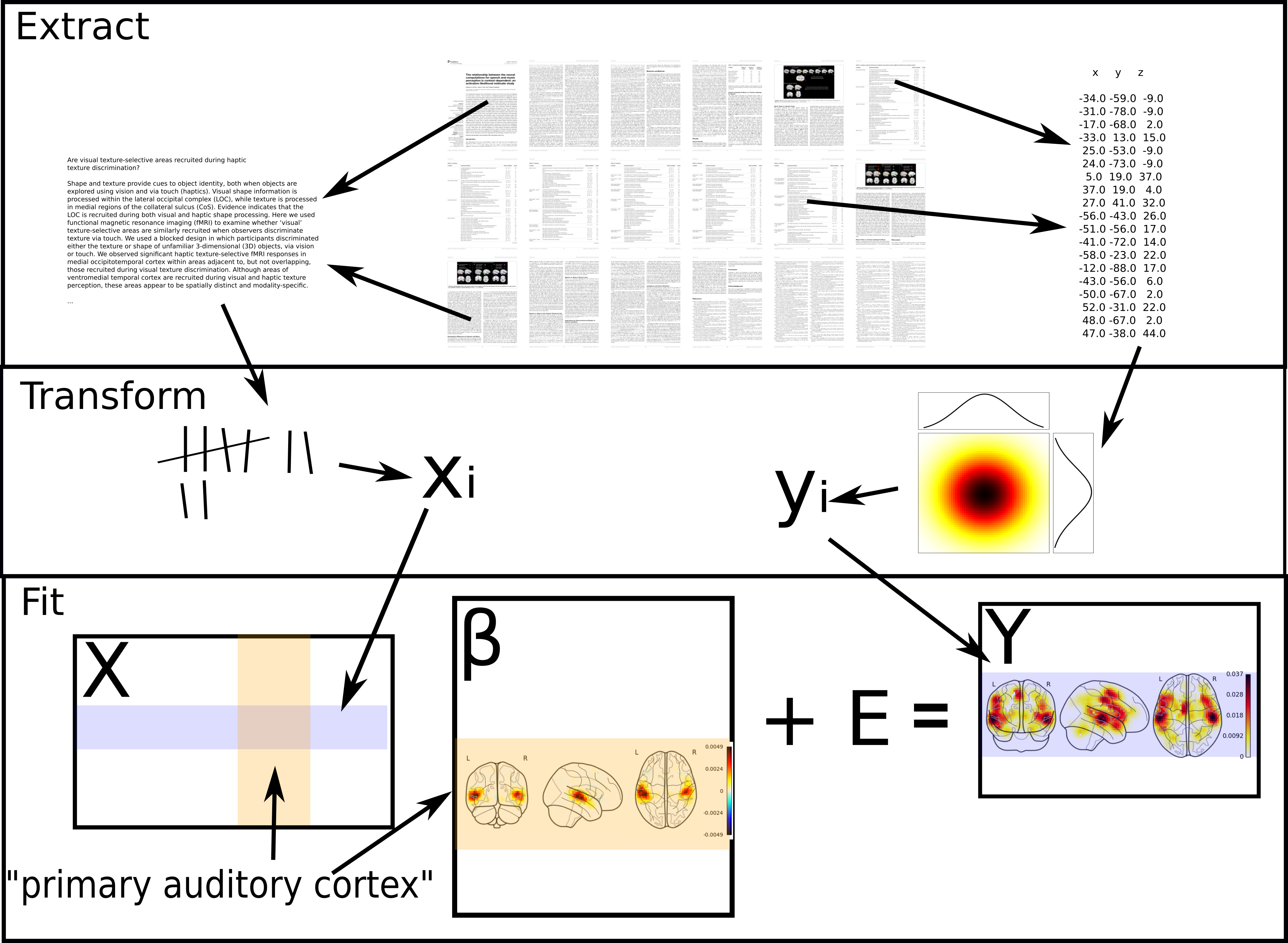 we trained supervised models to associate brain maps with snippets of  text  see text to brain: predicting the spatial distribution of  neuroimaging