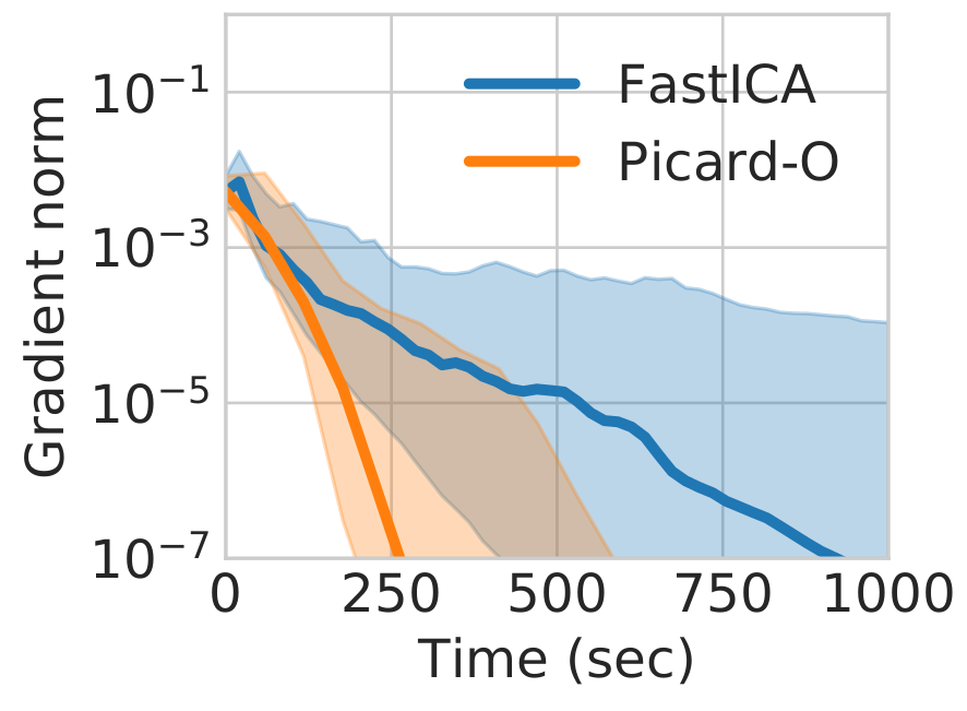 Faster independent component analysis for real data – Parietal