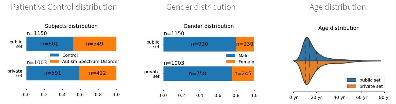 Eeg Signals Accurately Predict Autism >> Modeling For Neuroimaging Population Studies Parietal