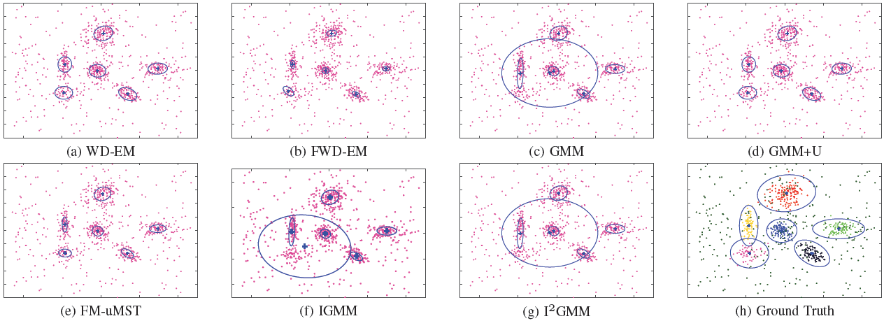 EM Algorithms for Weigthed-Data Clustering with Application to Audio