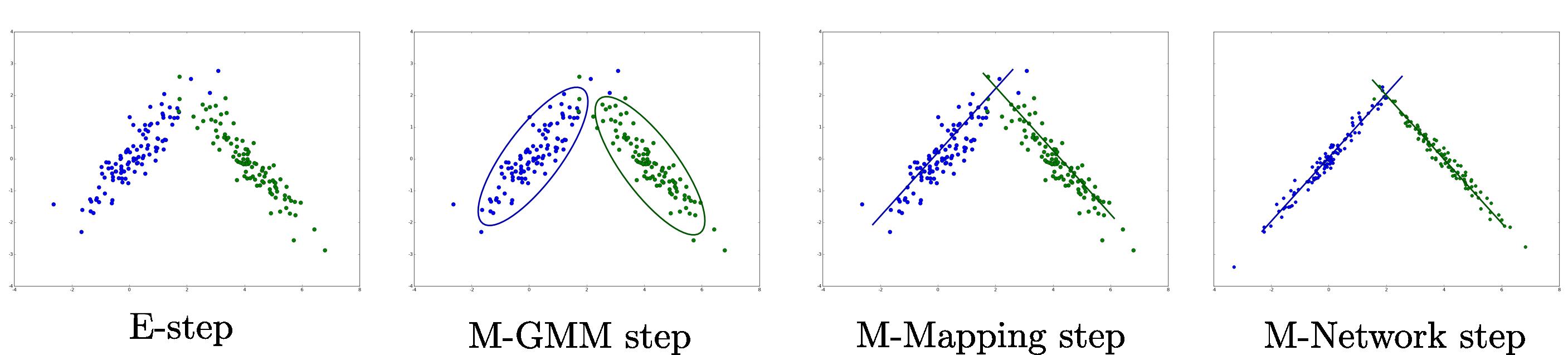 Deep Mixture of Linear Inverse Regressions  
