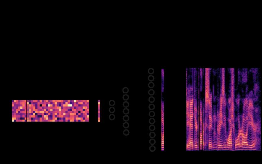 Variance Modeling Based on VAEs for Speech Enhancement |