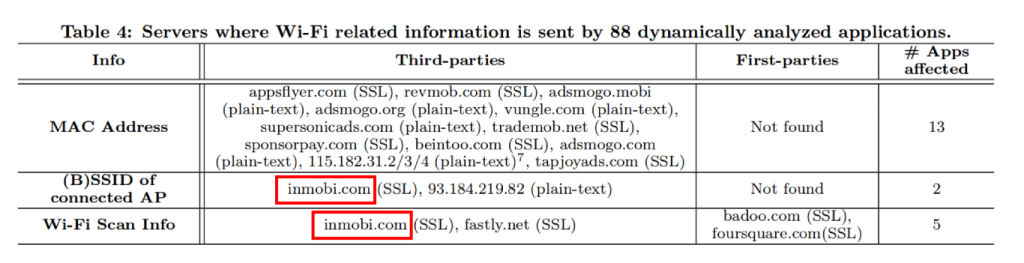 Servers where Wi-Fi related info is sent by 88 apps that were dynamically analyzed