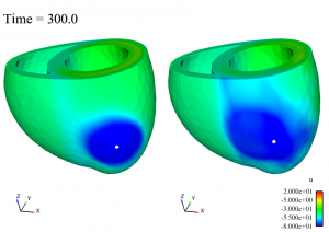 Snapshots of reference solution (left) simulated with a complete model and of inverse problem solution (right) simulated with POD method.