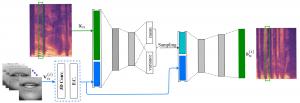 Deep Variational Generative Models for Audio-visual Speech Separation
