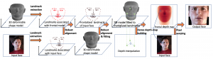 Face Frontalization Based on Robustly Fitting a Deformable Shape Model to 3D Landmarks