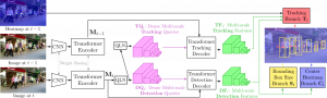 TransCenter: Transformers with Dense Queries for Multiple-Object Tracking