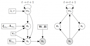 Switching Variational Auto-Encoders for Noise-Agnostic Audio-visual Speech Enhancement