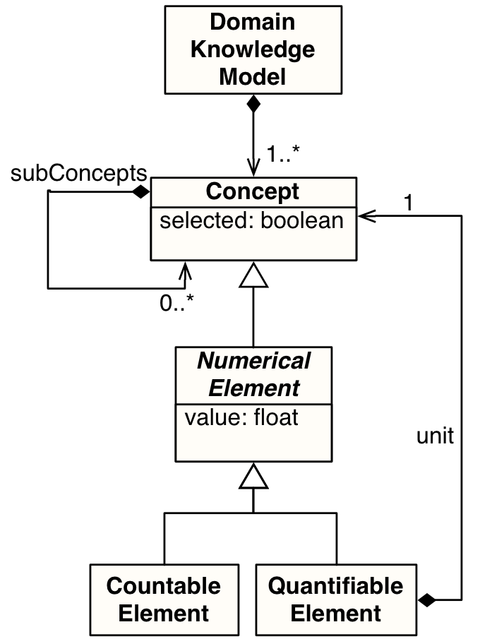 The Domain Knowledge Model Metamodel