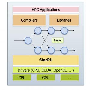 StarPU runtime system